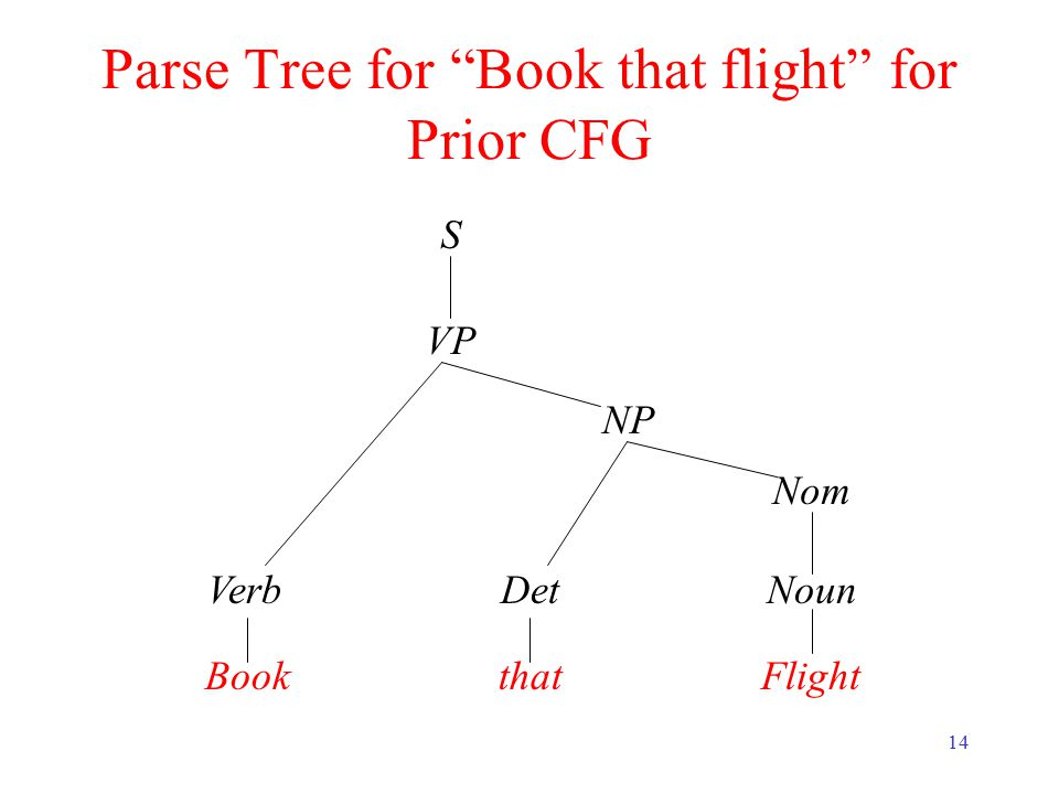 14 Parse Tree for Book that flight for Prior CFG S VP NP VerbDet Bookthat Nom Noun Flight