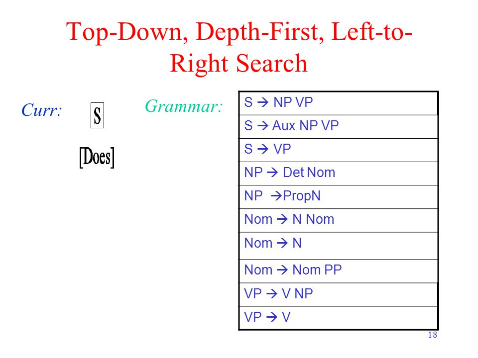 18 Top-Down, Depth-First, Left-to- Right Search Curr: Grammar: S  NP VP S  Aux NP VP S  VP NP  Det Nom NP  PropN Nom  N Nom Nom  N Nom  Nom PP VP  V NP VP  V