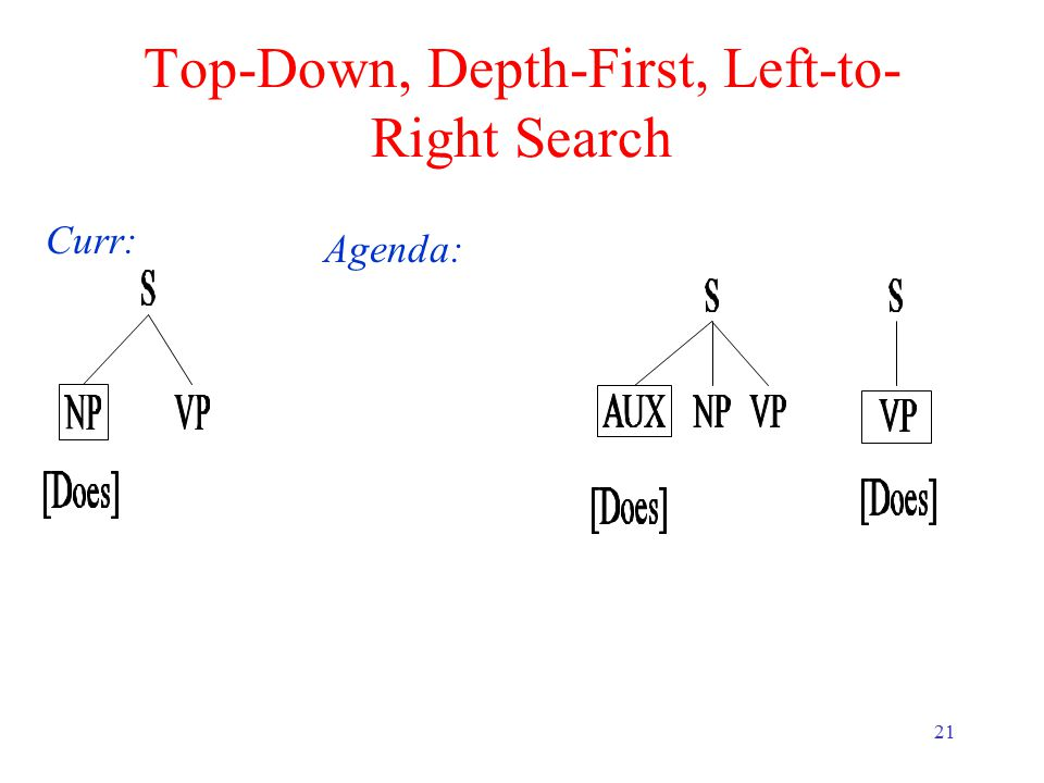 21 Top-Down, Depth-First, Left-to- Right Search Curr: Agenda: