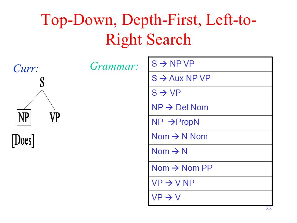 22 Top-Down, Depth-First, Left-to- Right Search Curr: Grammar: S  NP VP S  Aux NP VP S  VP NP  Det Nom NP  PropN Nom  N Nom Nom  N Nom  Nom PP VP  V NP VP  V