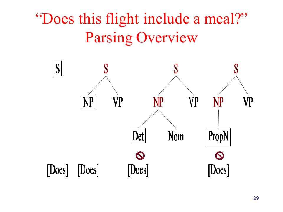 29 Does this flight include a meal Parsing Overview