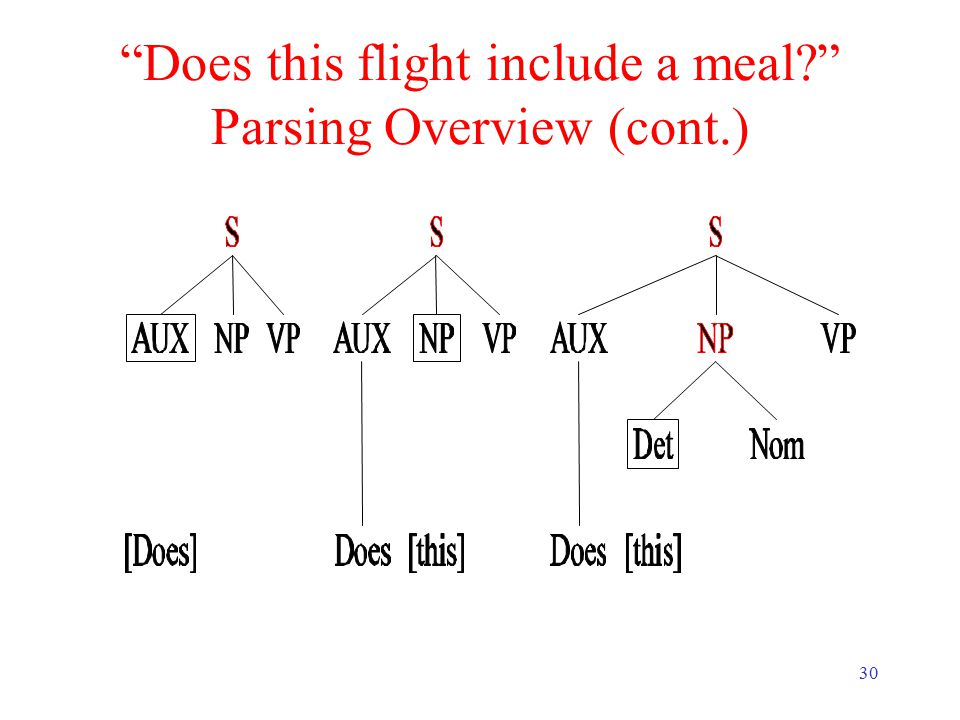 30 Does this flight include a meal Parsing Overview (cont.)