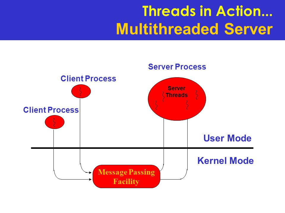 Server Threads Message Passing Facility Server Process Client Process User Mode Kernel Mode Threads in Action...