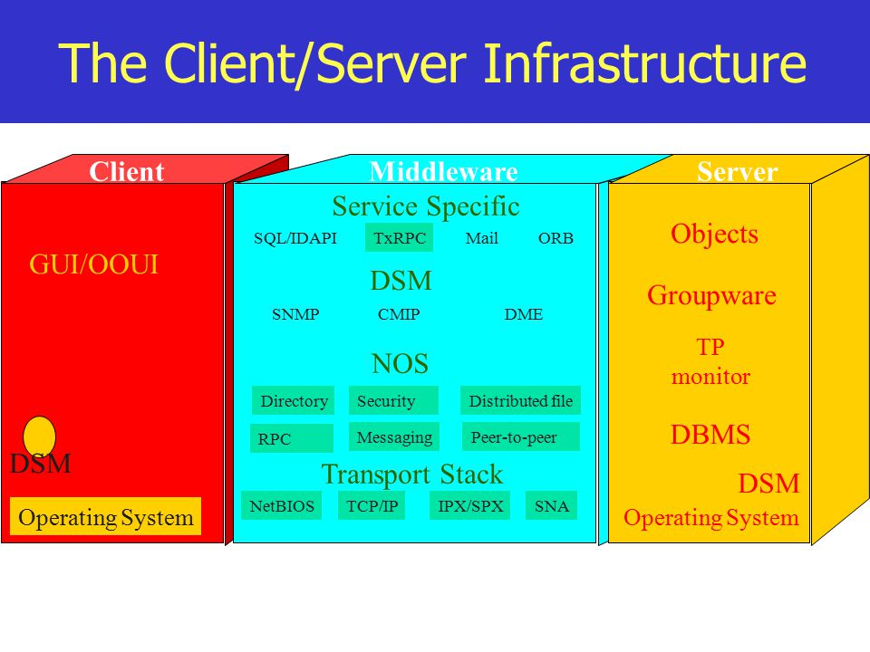 ClientMiddlewareServer GUI/OOUI Objects Groupware TP monitor DBMS DSM Operating System SQL/IDAPITxRPCMailORB NetBIOSTCP/IPIPX/SPXSNA MessagingPeer-to-peer DirectorySecurityDistributed file SNMP CMIP DME RPC Service Specific DSM NOS Transport Stack Operating System DSM The Client/Server Infrastructure