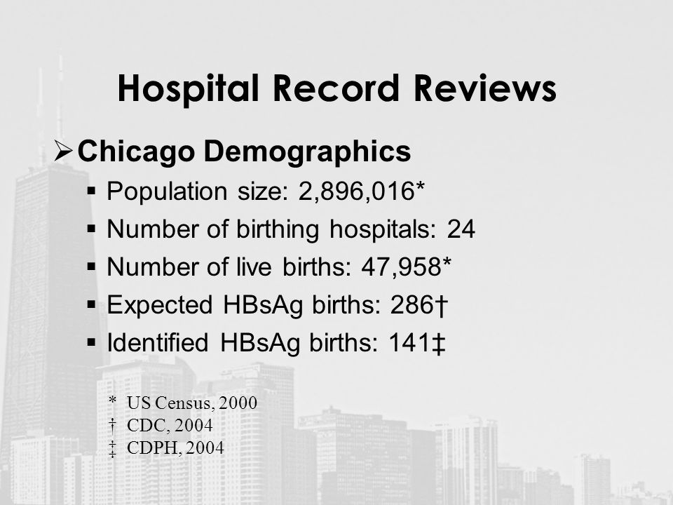 Hospital Record Reviews  Chicago Demographics  Population size: 2,896,016*  Number of birthing hospitals: 24  Number of live births: 47,958*  Expected HBsAg births: 286†  Identified HBsAg births: 141‡ * US Census, 2000 † CDC, 2004 ‡ CDPH, 2004