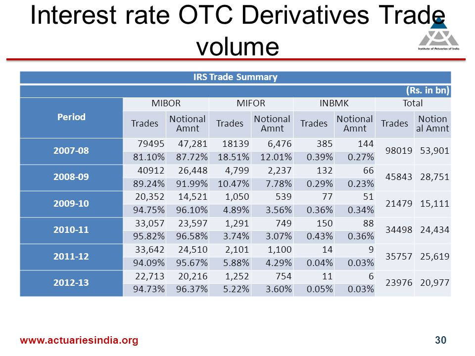 Interest rate OTC Derivatives Trade volume IRS Trade Summary (Rs.