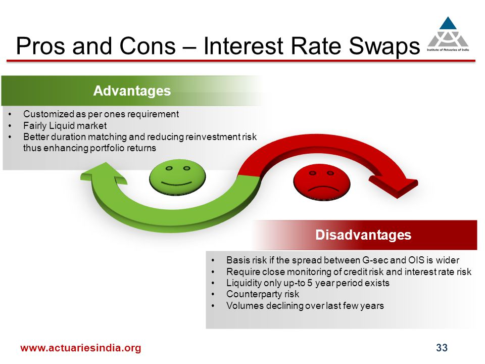 Pros and Cons – Interest Rate Swaps   Advantages Disadvantages Customized as per ones requirement Fairly Liquid market Better duration matching and reducing reinvestment risk thus enhancing portfolio returns Basis risk if the spread between G-sec and OIS is wider Require close monitoring of credit risk and interest rate risk Liquidity only up-to 5 year period exists Counterparty risk Volumes declining over last few years