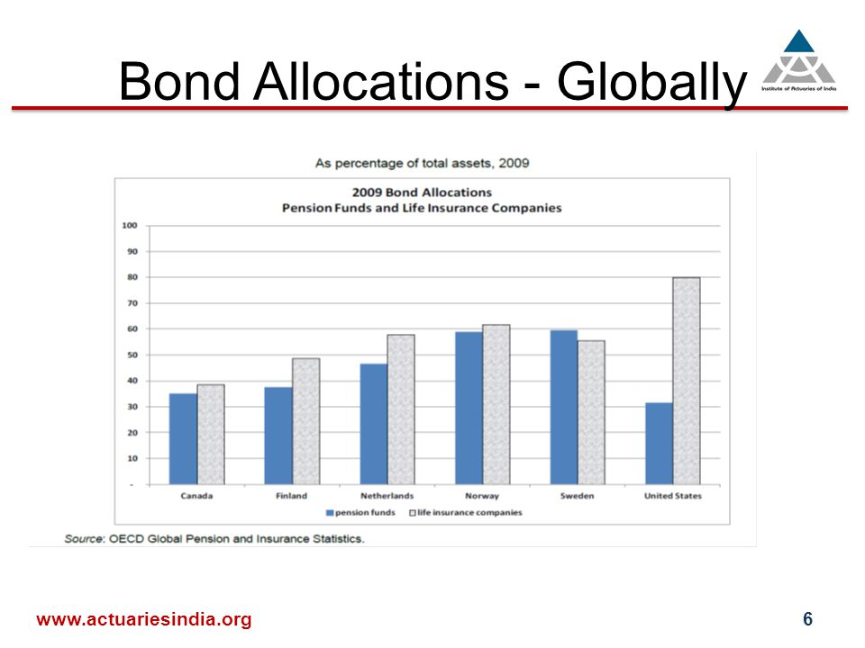 Bond Allocations - Globally www.actuariesindia.org6