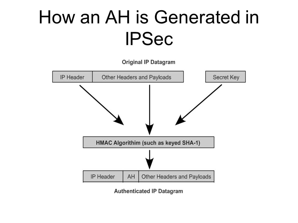 How an AH is Generated in IPSec