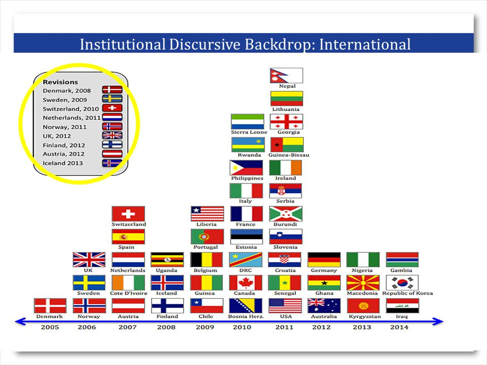 Institutional Discursive Backdrop: International