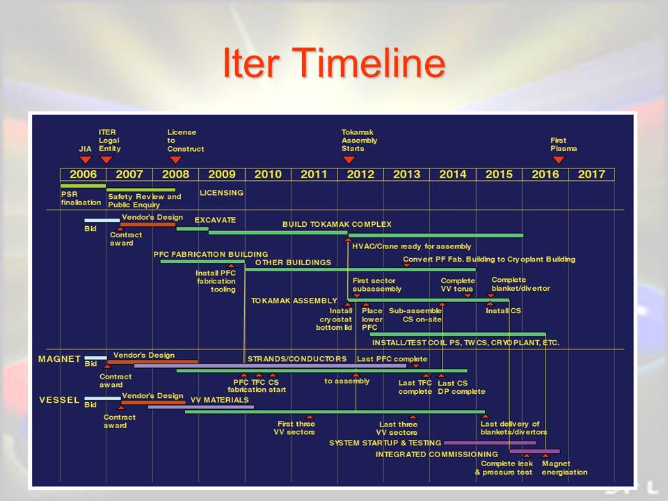 Iter Timeline