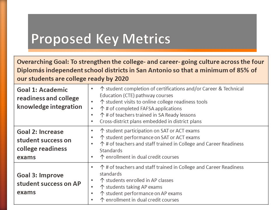 Overarching Goal: To strengthen the college- and career- going culture across the four Diplomás independent school districts in San Antonio so that a minimum of 85% of our students are college ready by 2020 Goal 1: Academic readiness and college knowledge integration ↑ student completion of certifications and/or Career & Technical Education (CTE) pathway courses ↑ student visits to online college readiness tools ↑ # of completed FAFSA applications ↑ # of teachers trained in SA Ready lessons Cross-district plans embedded in district plans Goal 2: Increase student success on college readiness exams ↑ student participation on SAT or ACT exams ↑ student performance on SAT or ACT exams ↑ # of teachers and staff trained in College and Career Readiness Standards ↑ enrollment in dual credit courses Goal 3: Improve student success on AP exams ↑ # of teachers and staff trained in College and Career Readiness standards ↑ students enrolled in AP classes ↑ students taking AP exams ↑ student performance on AP exams ↑ enrollment in dual credit courses