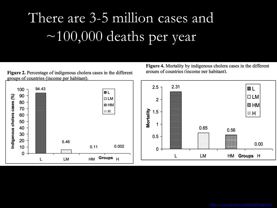 There are 3-5 million cases and ~100,000 deaths per year