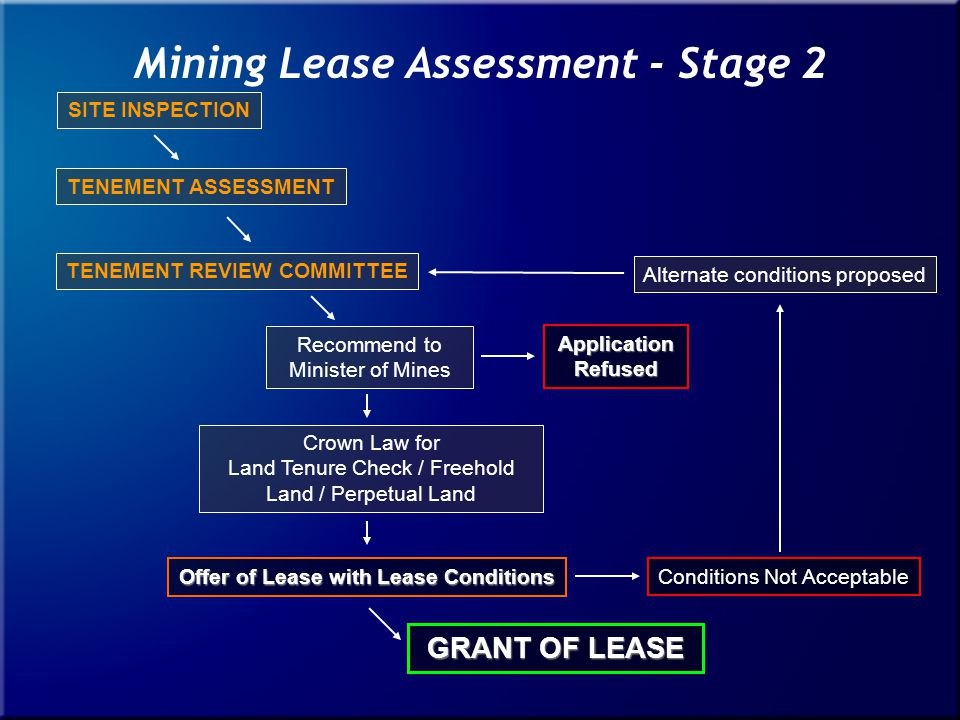 GRANT OF LEASE Conditions Not Acceptable Alternate conditions proposed ApplicationRefused Recommend to Minister of Mines Crown Law for Land Tenure Check / Freehold Land / Perpetual Land Offer of Lease with Lease Conditions SITE INSPECTION TENEMENT REVIEW COMMITTEE TENEMENT ASSESSMENT Mining Lease Assessment - Stage 2