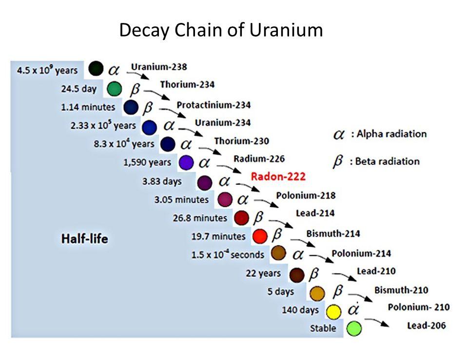 Decay Series Worksheet Pixelpaperskin – Radioactive Decay Worksheet