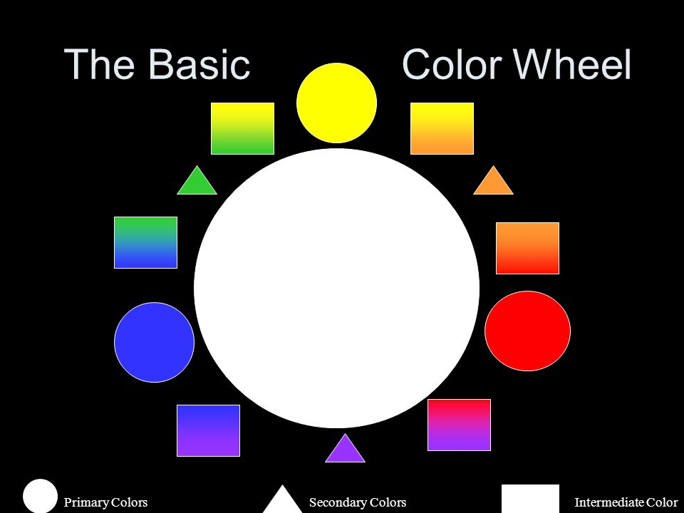 2 The Basic Color Wheel Primary ColorsSecondary Colors Intermediate