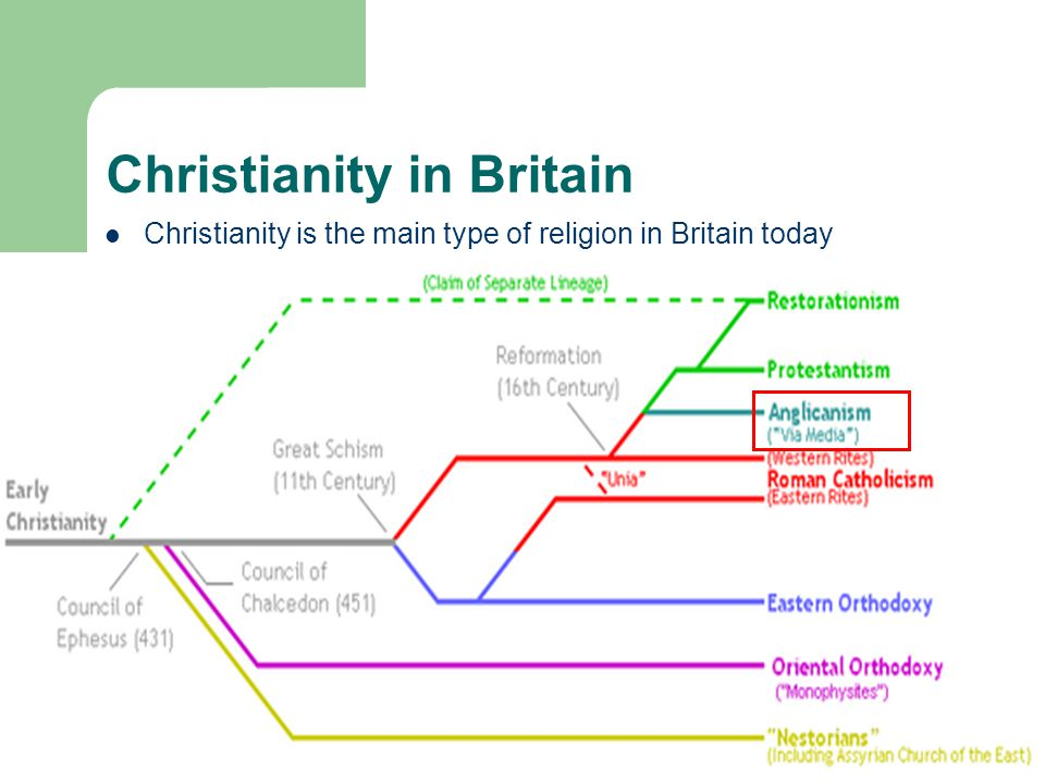 Britain today lesson 1 religion immigration diversity ppt 3 christianity altavistaventures Choice Image