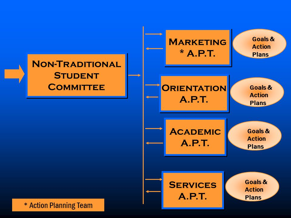 Goals & Action Plans Non-Traditional Student Committee Non-Traditional Student Committee * Action Planning Team Marketing * A.P.T.