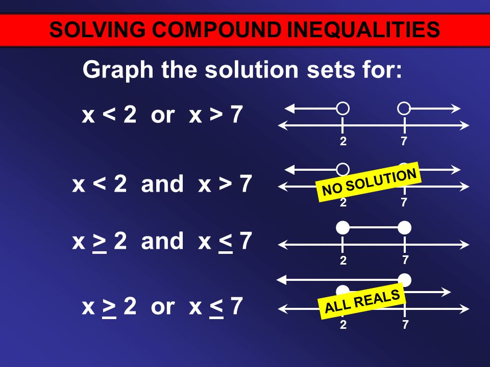 SOLVING COMPOUND INEQUALITIES Graph the solution sets for: x 7 x > 2 and x < 7 x > 2 or x < NO SOLUTION ALL REALS