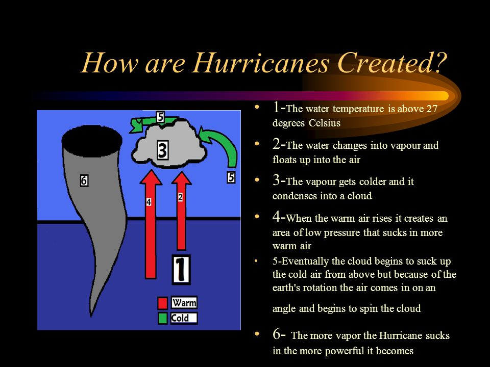 What are the main causes of hurricanes – Car insurance cover ...