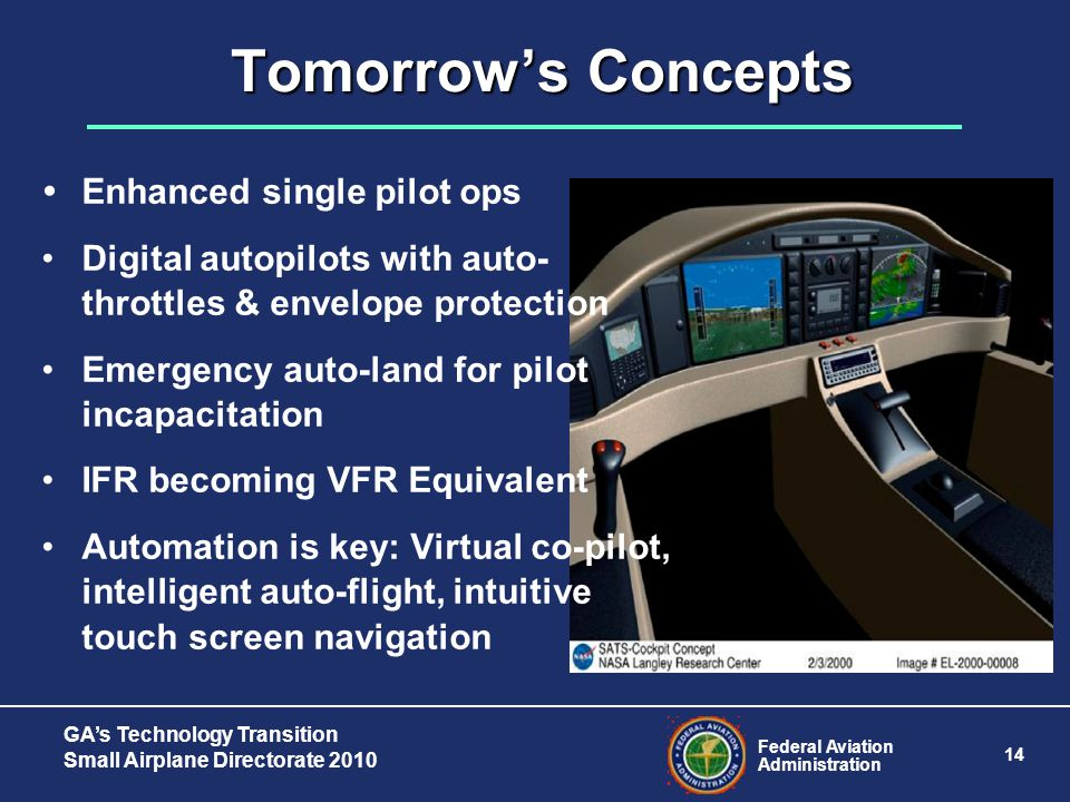 Federal Aviation Administration 14 GA's Technology Transition Small Airplane Directorate 2010  Enhanced single pilot ops Digital autopilots with auto- throttles & envelope protection Emergency auto-land for pilot incapacitation IFR becoming VFR Equivalent Automation is key: Virtual co-pilot, intelligent auto-flight, intuitive touch screen navigation Tomorrow's Concepts