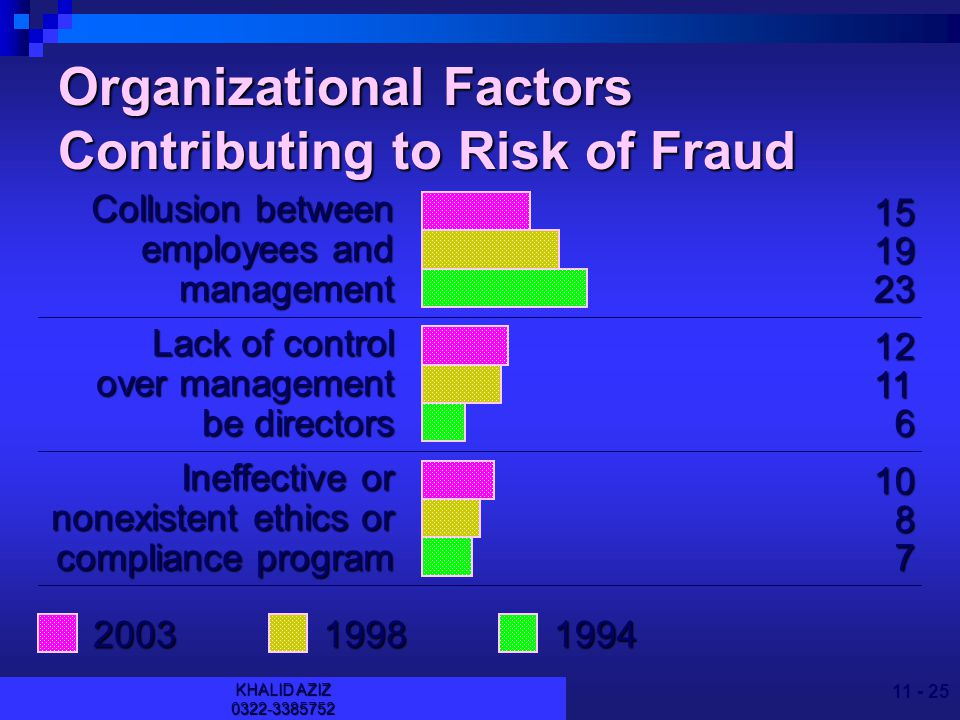 KHALID AZIZ Organizational Factors Contributing to Risk of Fraud Collusion between employees and third parties Inadequateinternalcontrols Management override of internal controls