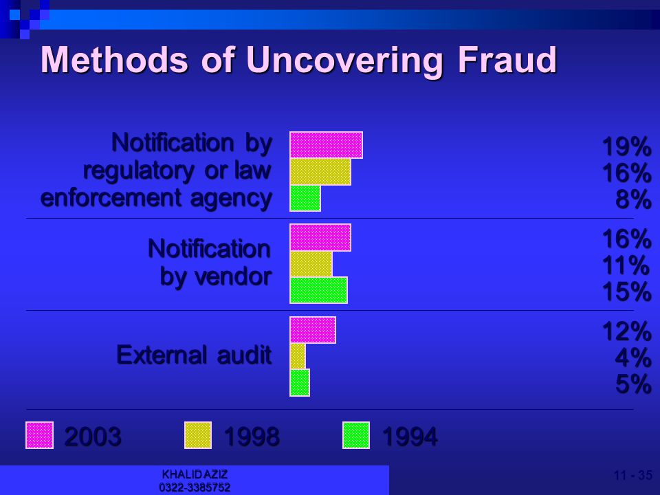 KHALID AZIZ Methods of Uncovering Fraud Accident Anonymous tip Notification by customer 54% 37% 28% 41% 35% 26% 34% 41% 34%