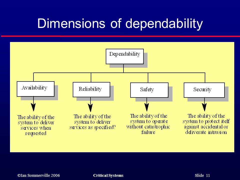 ©Ian Sommerville 2006Critical Systems Slide 11 Dimensions of dependability