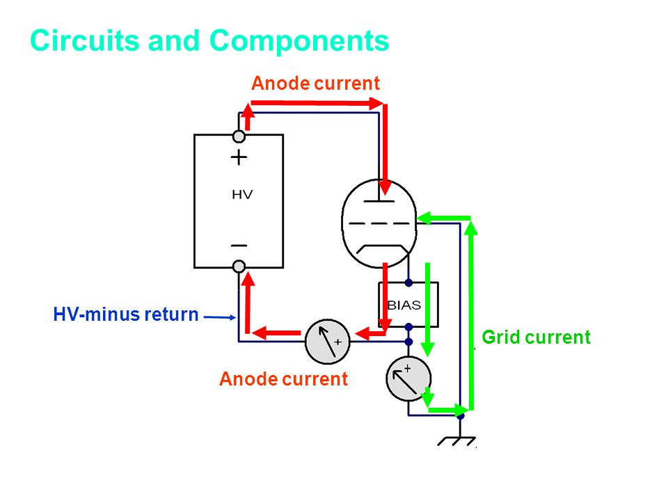 Circuits and Components HV-minus return Anode current Grid current
