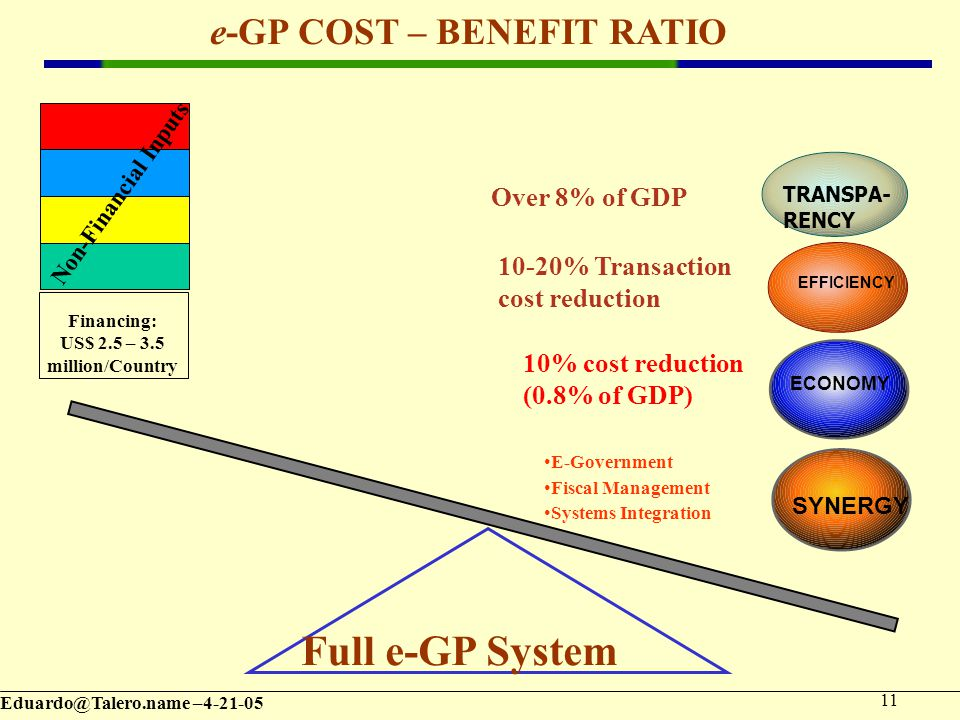 – e-GP COST – BENEFIT RATIO Full e-GP System Financing: US$ 2.5 – 3.5 million/Country Over 8% of GDP 10-20% Transaction cost reduction Non-Financial Inputs EFFICIENCY TRANSPA- RENCY ECONOMY 10% cost reduction (0.8% of GDP) SYNERGY E-Government Fiscal Management Systems Integration