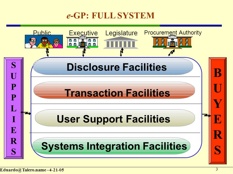 – e-GP: FULL SYSTEM SUPPLIERSSUPPLIERS BUYERSBUYERS User Support Facilities Transaction Facilities Disclosure Facilities Systems Integration Facilities Procurement Authority LegislatureExecutivePublic
