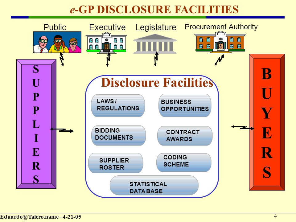 – e-GP DISCLOSURE FACILITIES BUSINESS OPPORTUNITIES CONTRACT AWARDS LAWS / REGULATIONS BIDDING DOCUMENTS Disclosure Facilities SUPPLIER ROSTER SUPPLIERSSUPPLIERS BUYERSBUYERS Procurement Authority LegislatureExecutivePublic CODING SCHEME STATISTICAL DATA BASE