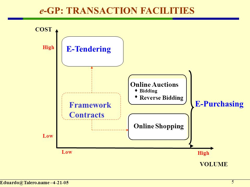 – VOLUME COST E-Purchasing High Online Auctions  Bidding  Reverse Bidding Online Shopping High Low e-GP: TRANSACTION FACILITIES E-Tendering Framework Contracts