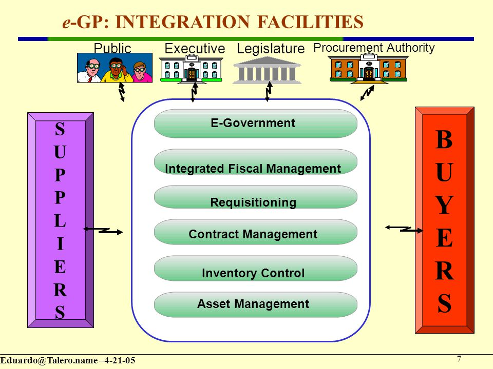 – E-Government e-GP: INTEGRATION FACILITIES Integrated Fiscal Management Requisitioning Contract Management Inventory Control Asset Management SUPPLIERSSUPPLIERS BUYERSBUYERS Procurement Authority LegislatureExecutivePublic
