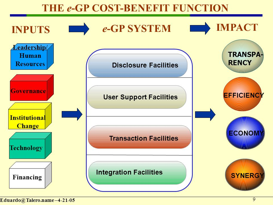 – User Support Facilities Transaction Facilities Disclosure Facilities Integration Facilities SYNERGY ECONOMY EFFICIENCY TRANSPA- RENCY THE e-GP COST-BENEFIT FUNCTION IMPACT e-GP SYSTEM INPUTS Governance Leadership/ Human Resources Institutional Change Technology Financing