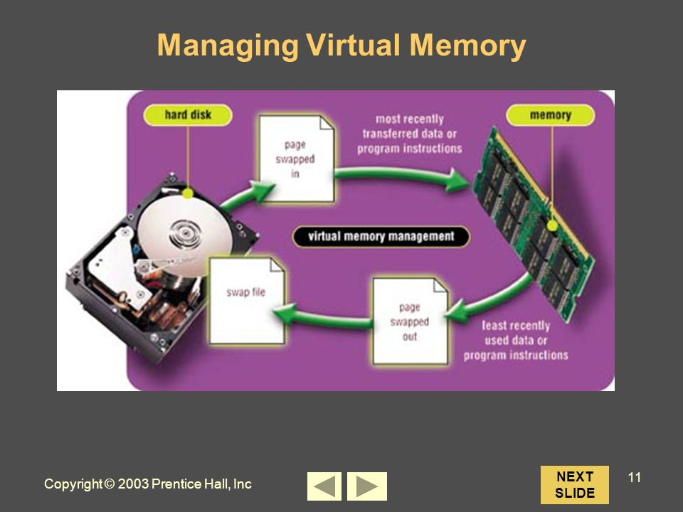 Copyright © 2003 Prentice Hall, Inc 11 NEXT SLIDE Managing Virtual Memory