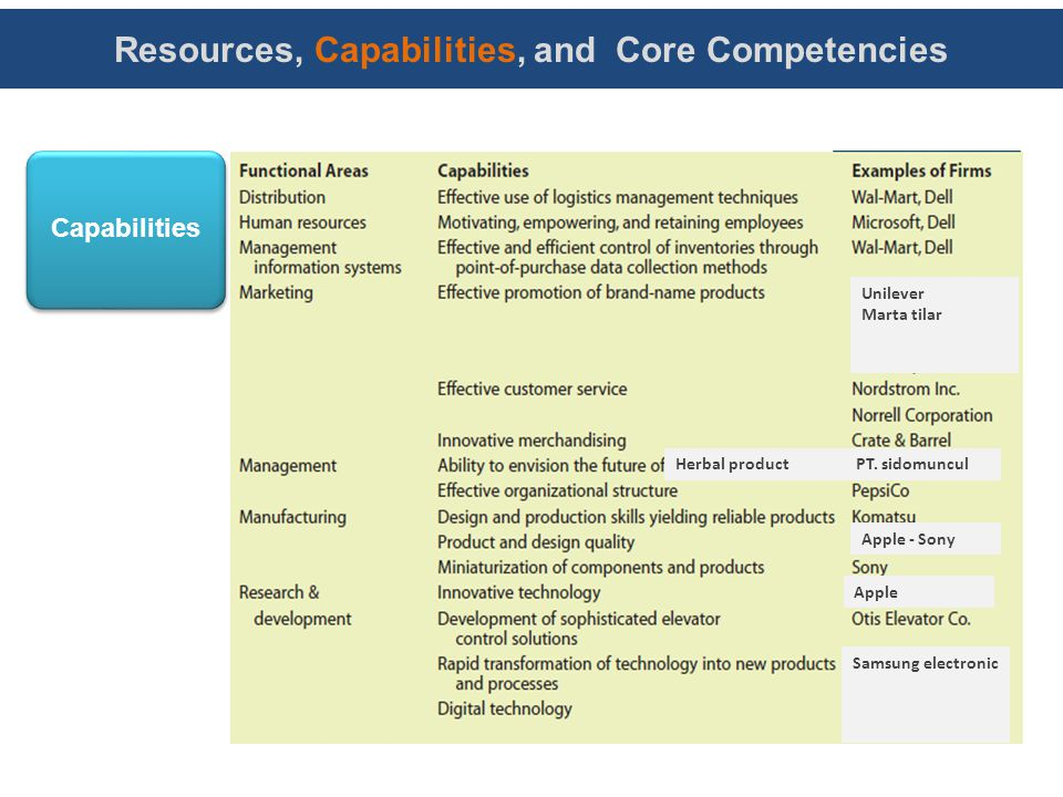 making use of resources capabilities and core competences essay Airborne express case study essay with the competitive advantage through its resources and capabilities with some unique resources and core competences.
