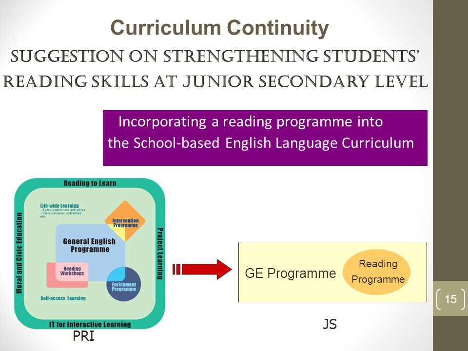 Incorporating a reading programme into the School-based English Language Curriculum Suggestion on Strengthening Students' Reading Skills at Junior Secondary Level GE Programme Reading Programme PRI JS Curriculum Continuity 15