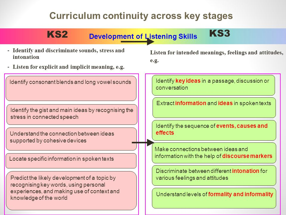 Development of Listening Skills KS2 -Identify and discriminate sounds, stress and intonation -Listen for explicit and implicit meaning, e.g.