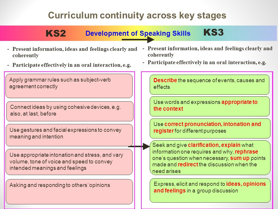 22 Development of Speaking Skills KS2 -Present information, ideas and feelings clearly and coherently -Participate effectively in an oral interaction, e.g.
