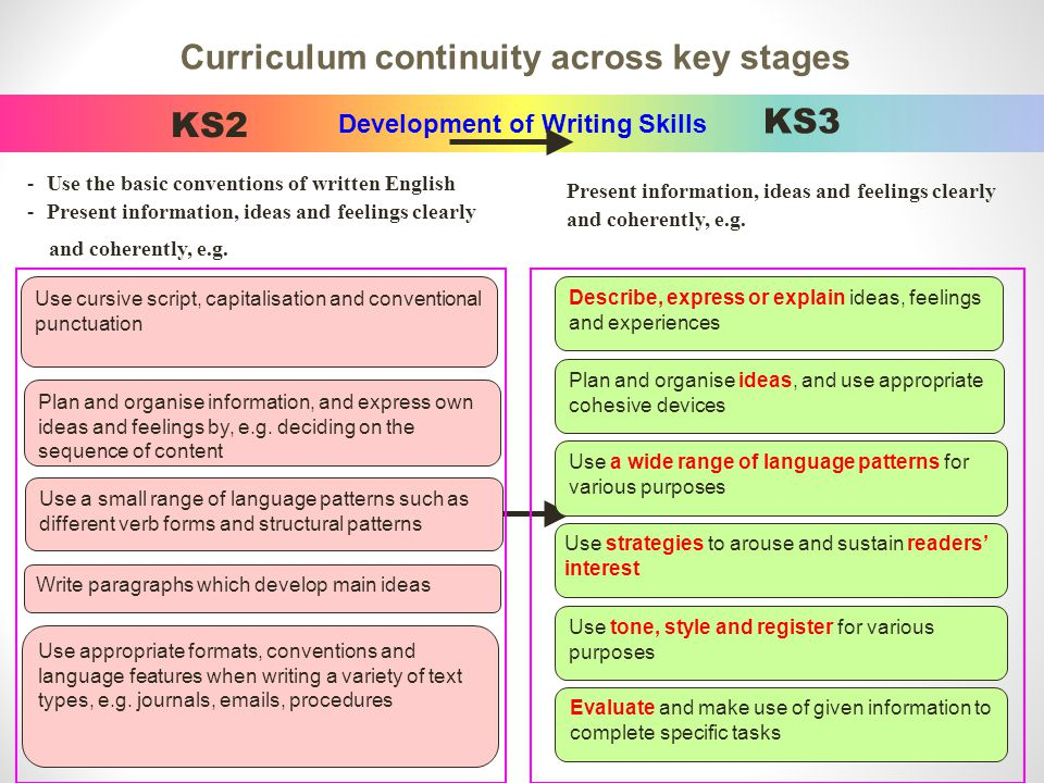 Development of Writing Skills KS2 -Use the basic conventions of written English -Present information, ideas and feelings clearly and coherently, e.g.
