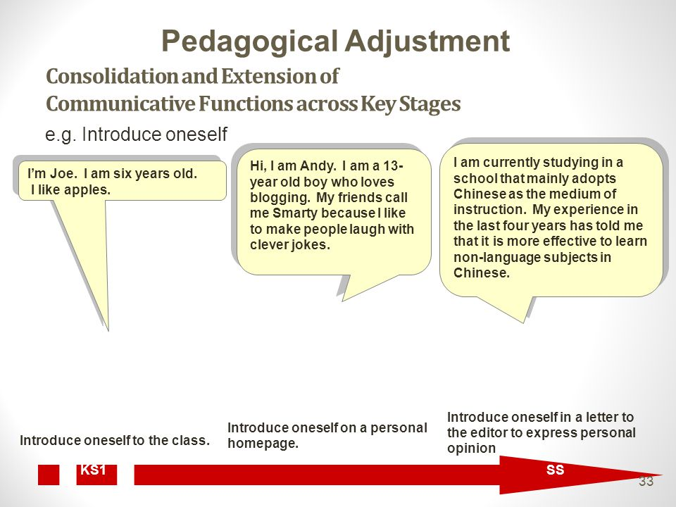 Consolidation and Extension of Communicative Functions across Key Stages I'm Joe.