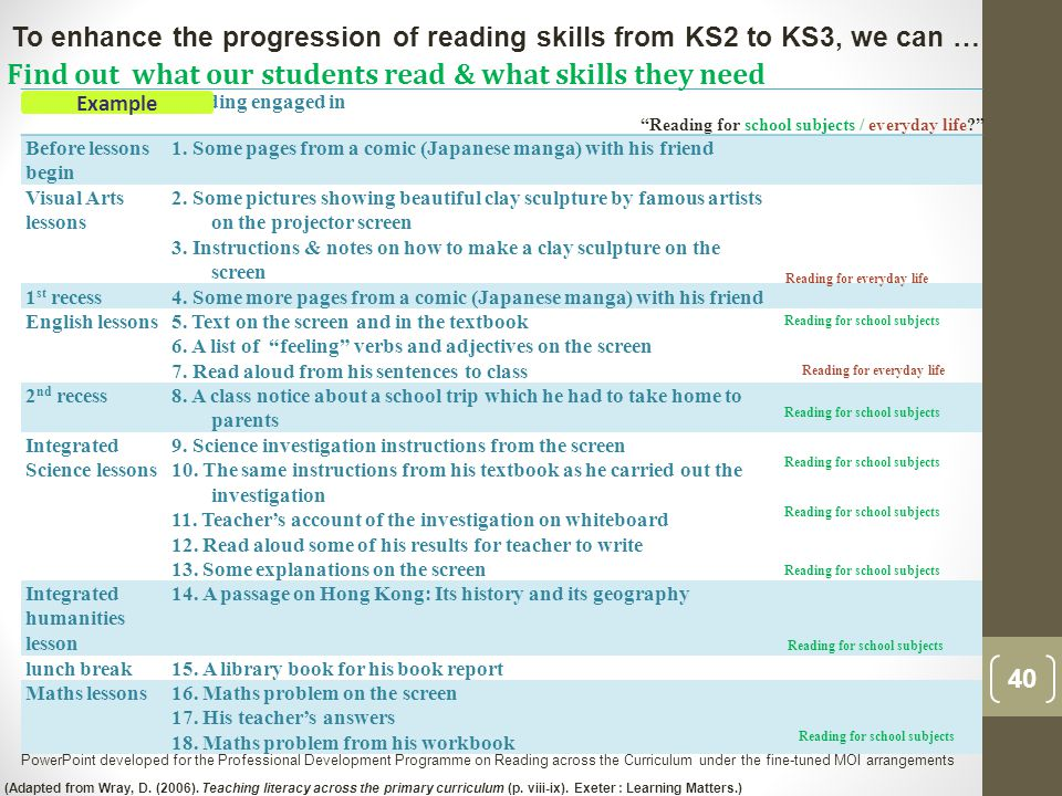 TimeReading engaged in Reading for school subjects / everyday life Before lessons begin 1.