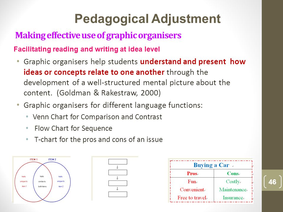 Making effective use of graphic organisers Graphic organisers help students understand and present how ideas or concepts relate to one another through the development of a well-structured mental picture about the content.