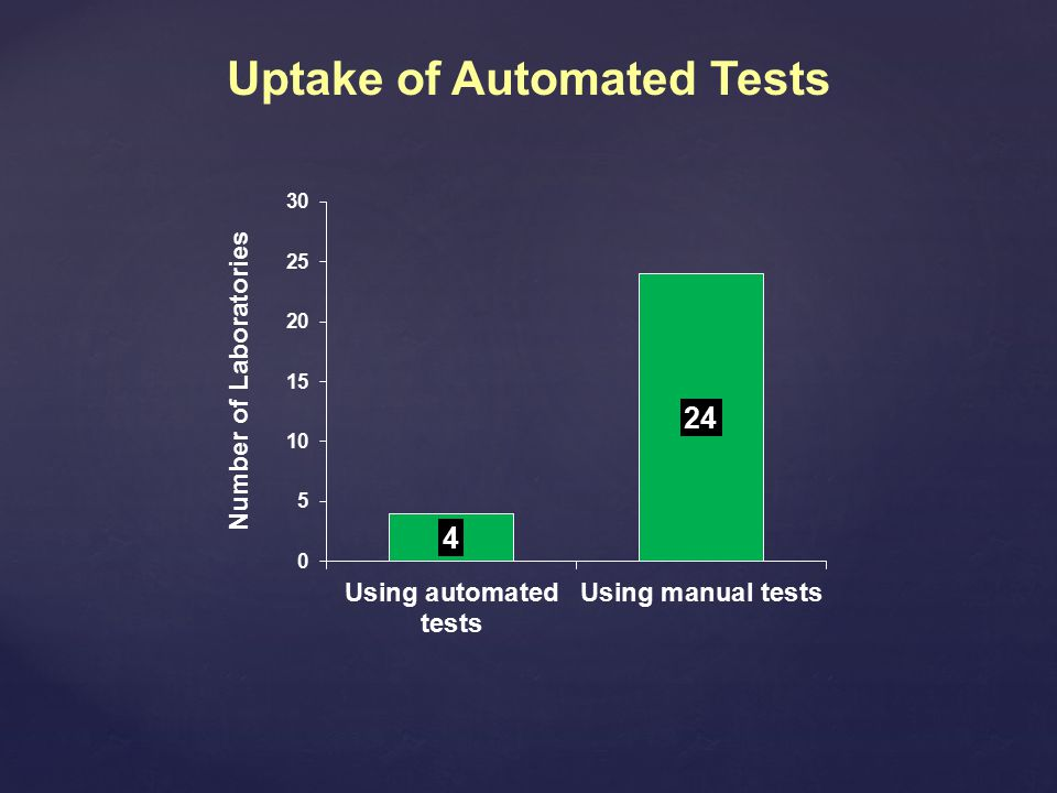 Uptake of Automated Tests