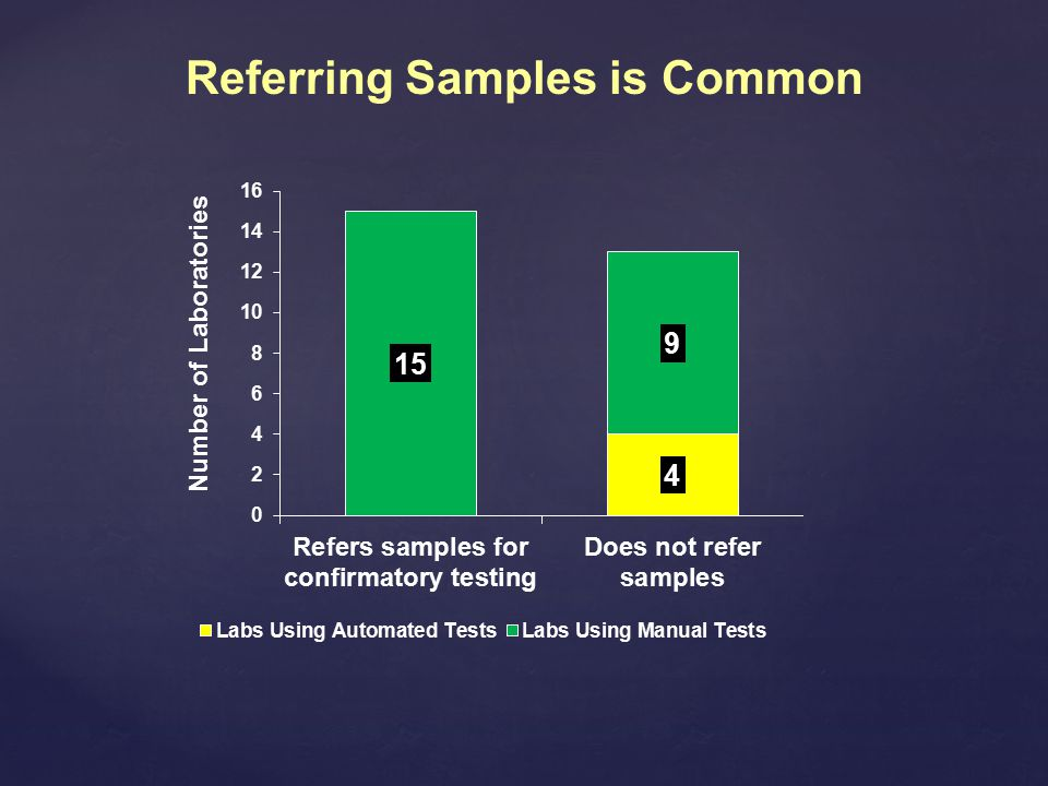 Referring Samples is Common