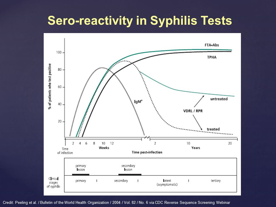 Sero-reactivity in Syphilis Tests Credit: Peeling et al.