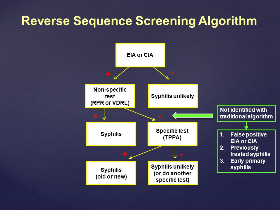 Reverse Sequence Screening Algorithm + Syphilis - Specific test (TPPA) Syphilis (old or new) + EIA or CIA Non-specific test (RPR or VDRL) + Syphilis unlikely - Syphilis unlikely (or do another specific test) - Not identified with traditional algorithm 1.False positive EIA or CIA 2.Previously treated syphilis 3.Early primary syphilis