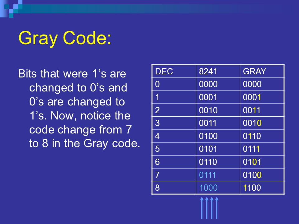 Gray Code: Bits that were 1's are changed to 0's and 0's are changed to 1's. Now, notice the code change from 7 to 8 in the Gray code. DEC8241GRAY 000