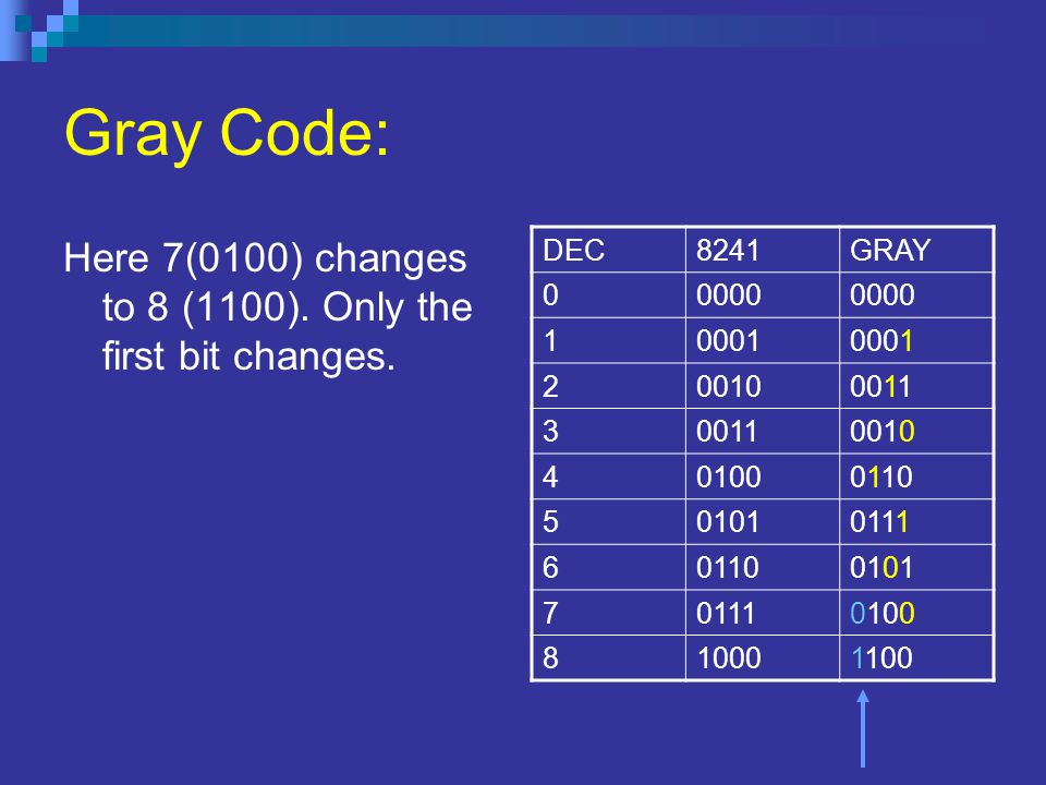 Gray Code: Here 7(0100) changes to 8 (1100). Only the first bit changes. DEC8241GRAY 00000 10001 200100011 3 0010 401000110 501010111 601100101 701110